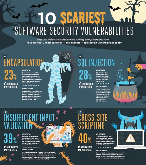 10 Scariest Software Security Vulnerabilities