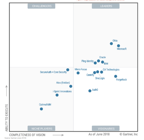 2018 Gartner Magic Quadrant for Access Management