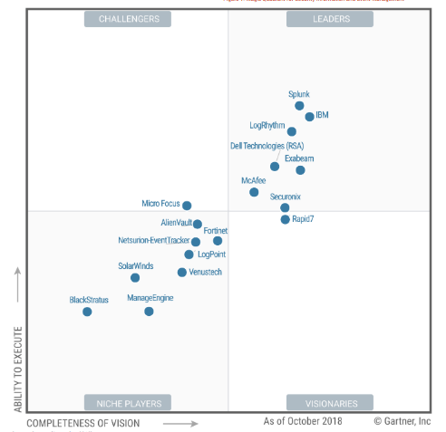 2018 Gartner Magic Quadrant for Security Information and Event Management (SIEM)