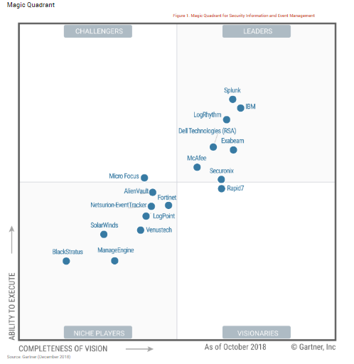 2018 Gartner Magic Quadrant for SIEM