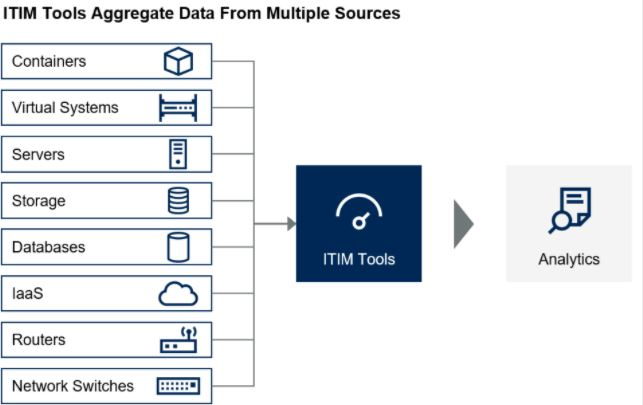 2019 Gartner Market Guide for IT Infrastructure Monitoring Tools