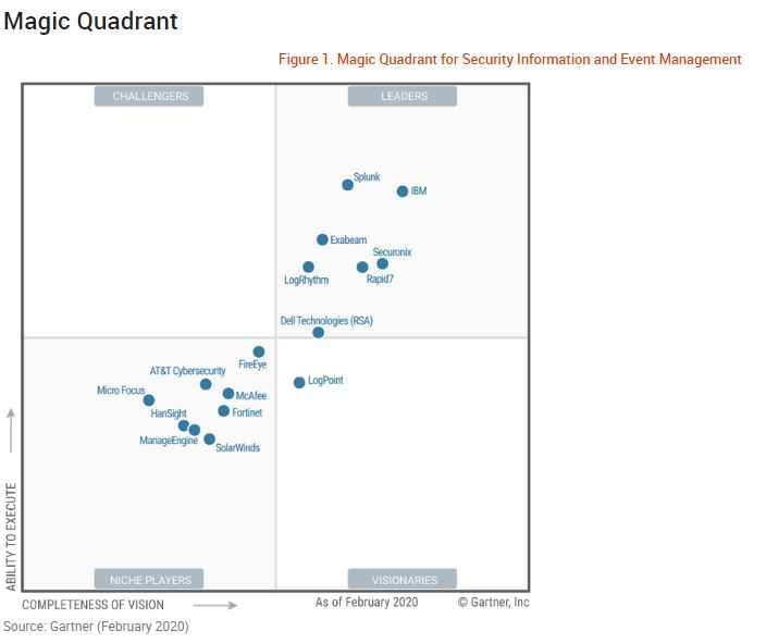 The 2020 Magic Quadrant for SIEM