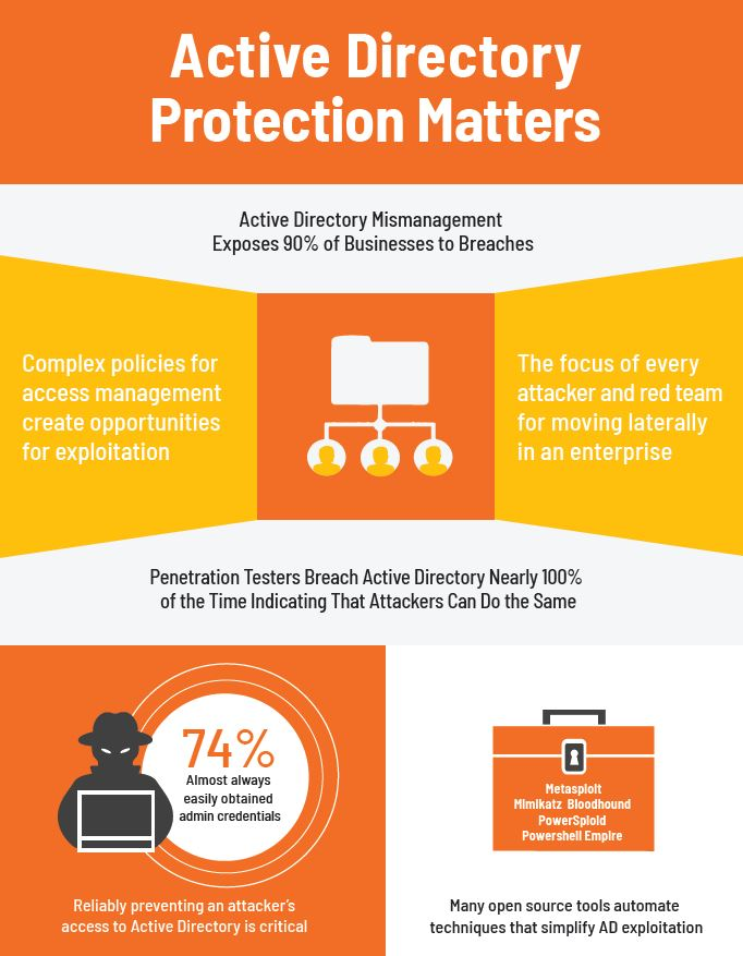 Why Active Directory (AD) Protection Matters