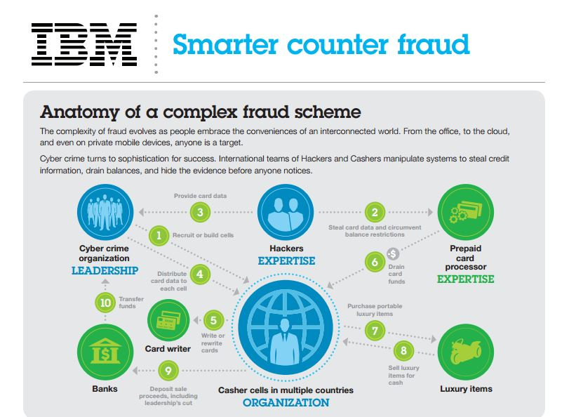 Anatomy Of A Complex Fraud Scheme