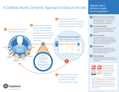 A Context-Aware, Dynamic Approach To Secure Access