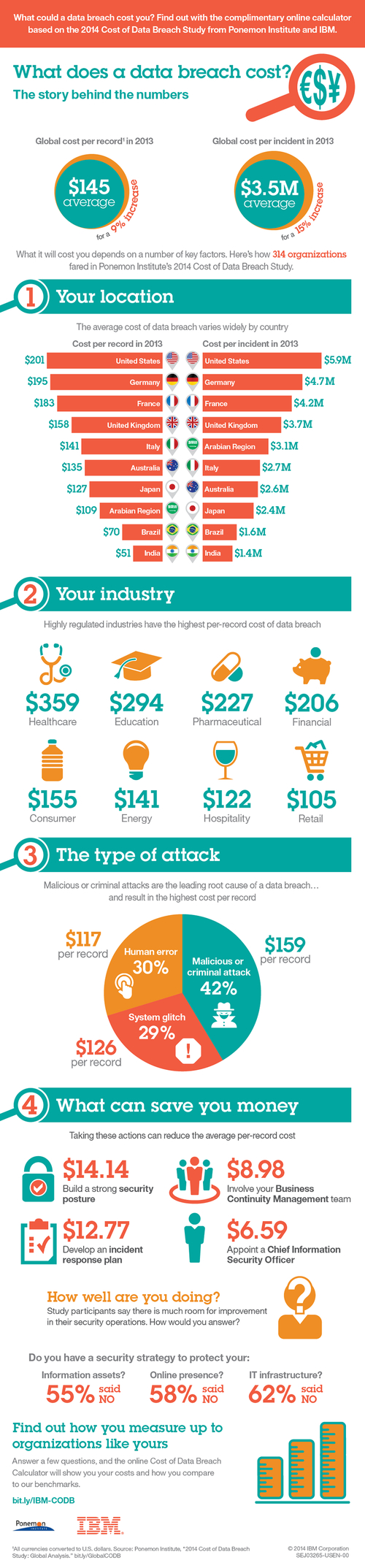 Cost of a Data Breach Calculator