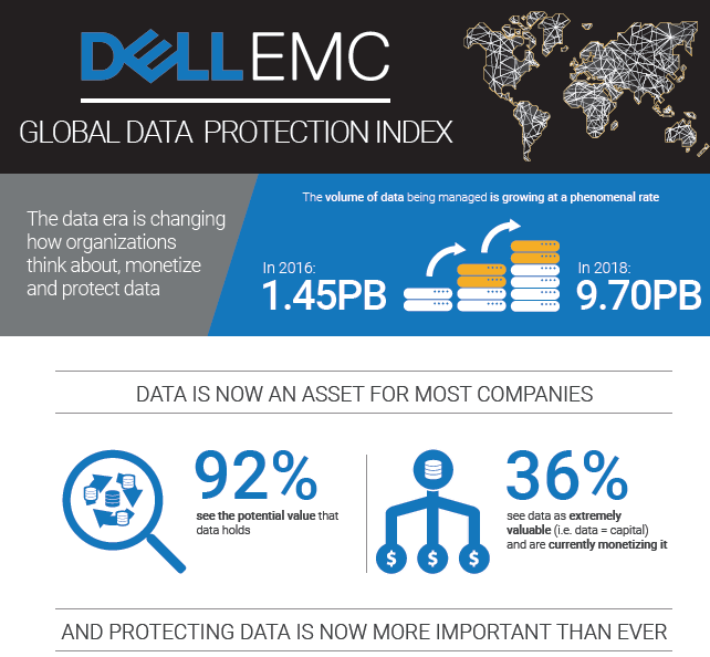 Dell EMC's Global Data Protection Index