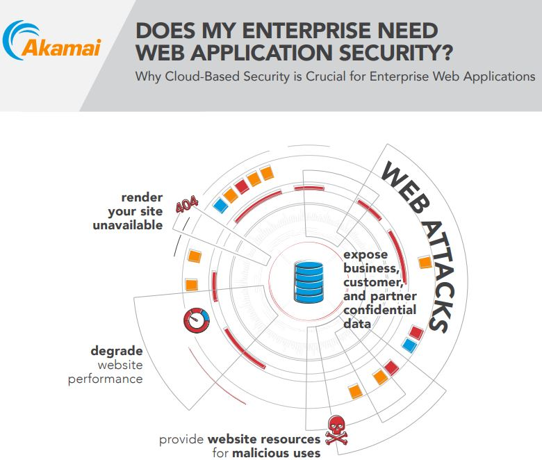 Does My Enterprise Need Web Application Security?