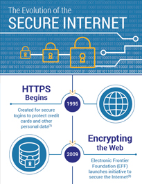 The Evolution Of Secure Internet