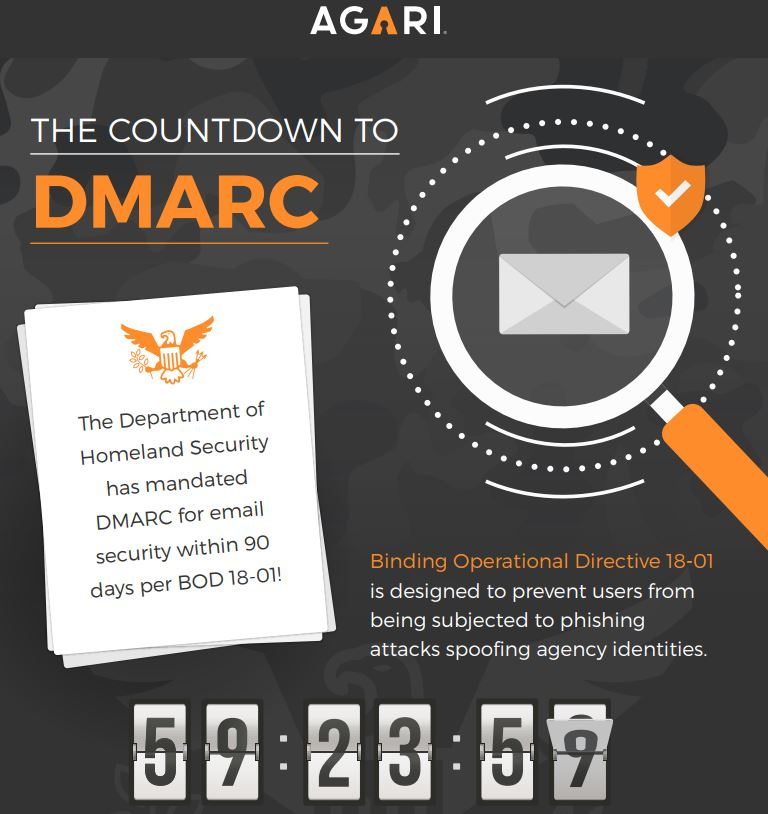 Federal Infographic: The Countdown To DMARC