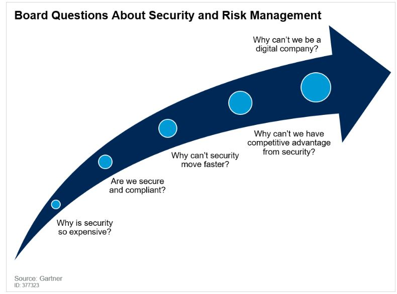 Gartner: Five Board Questions That Security and Risk Leaders Must Be Prepared to Answer