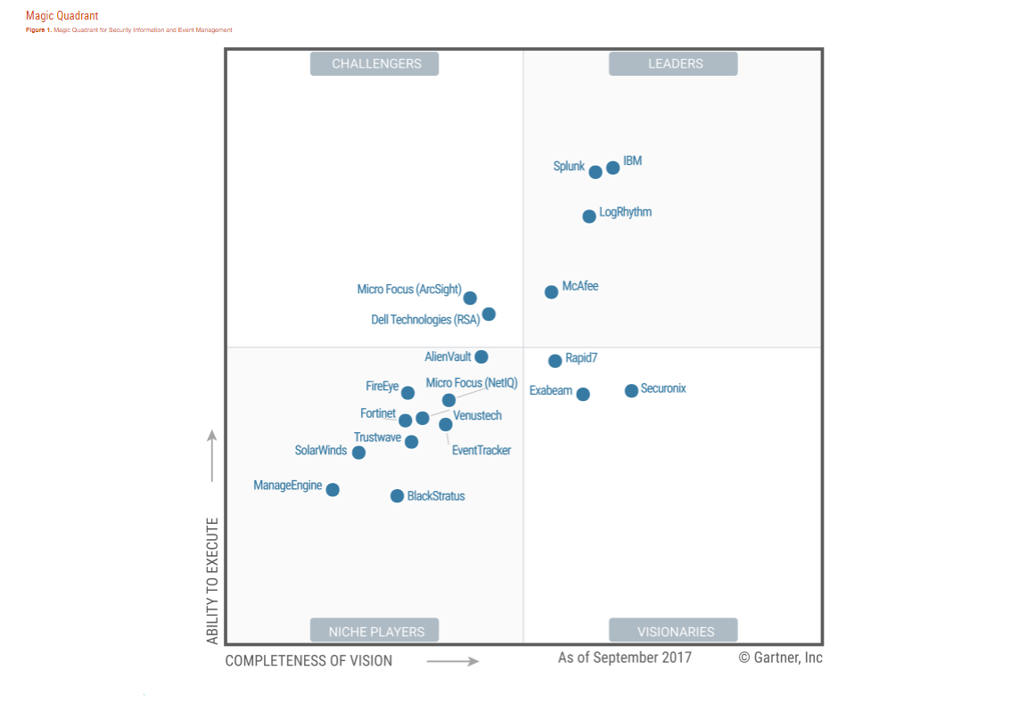 Gartner Magic Quadrant SIEM Report