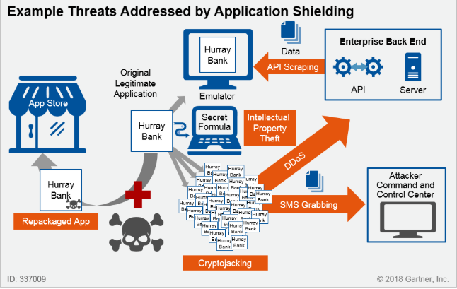 Gartner Market Guide for Application Shielding Q12019