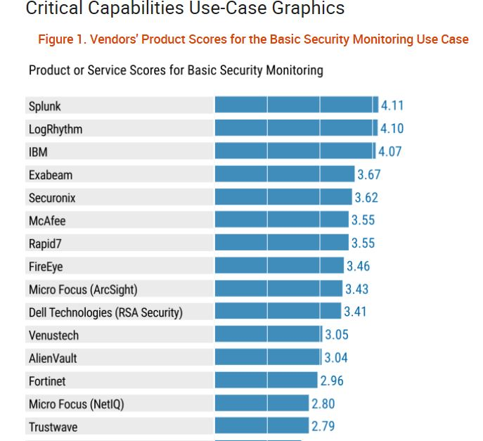 Gartner: Critical Capabilities for SIEM
