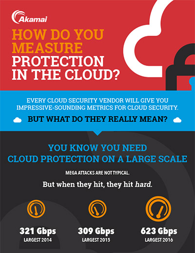 How Do You Measure Protection In the Cloud?