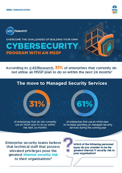 How MSSPs can help you in overcoming challenges of building a robust cybersecurity program