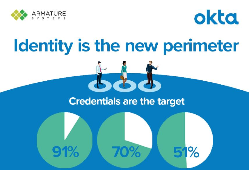 Identity is the New Perimeter