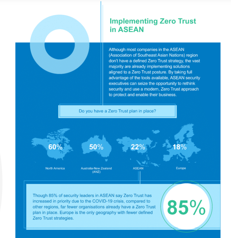 Implementing Zero Trust in ASEAN