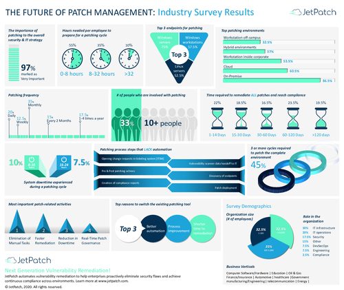 Infographic: The Future of Patch Management