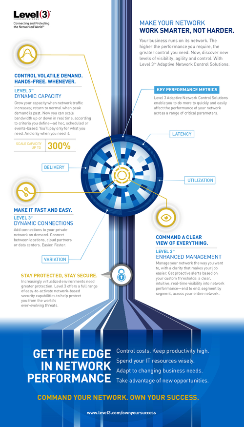 Infographic: Get the Edge in Network Performance