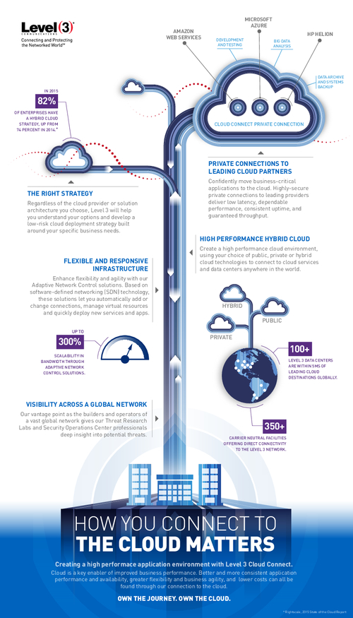 Infographic:  How You Connect to the Cloud Matters