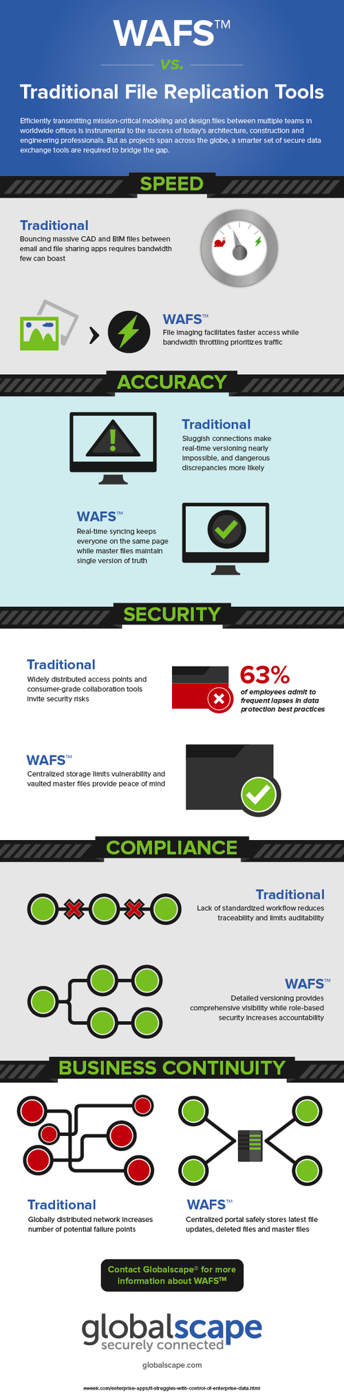 Infographic: WAFS vs. Traditional File Replication Tools