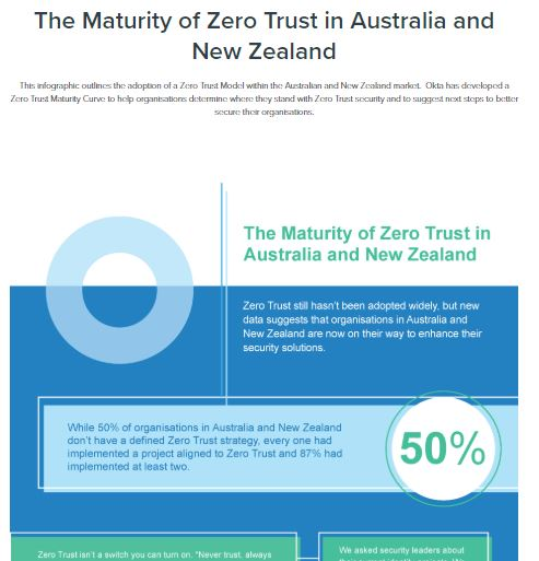 The Maturity of Zero Trust in Australia and New Zealand