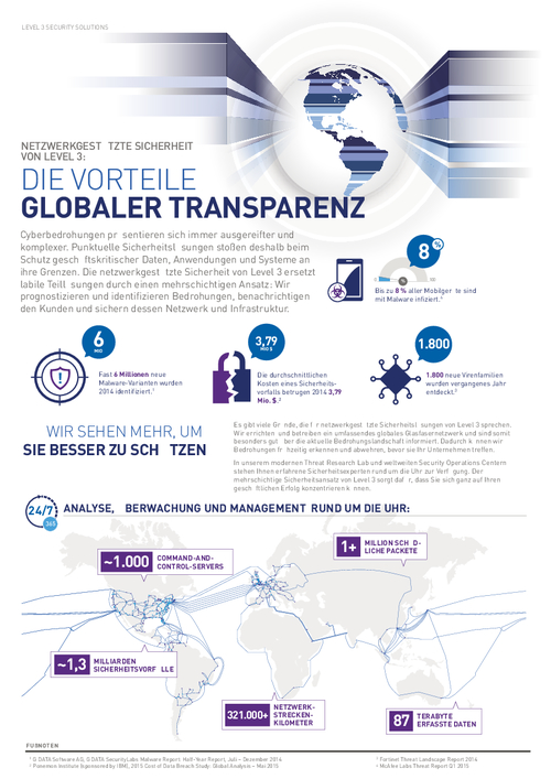 Global Visibility: See More to Stop More (in German)