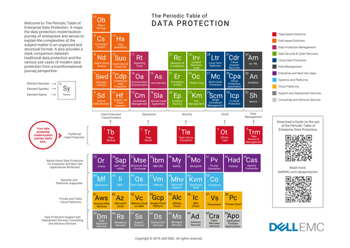 The Periodic Table of Data Protection