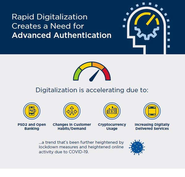 Rapid Digitalization Creates a Need for Advanced Authentication