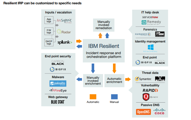 Resilient Incident Response Platform Overview