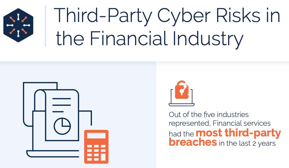 Third-Party Cyber Risks in the Financial Industry