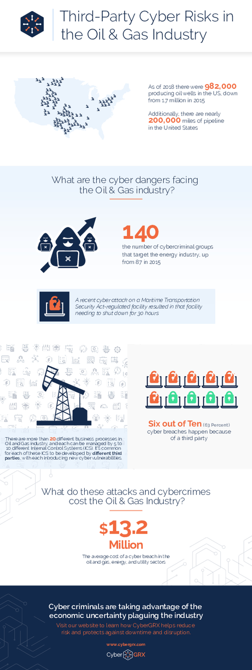 Third-Party Cyber Risks in the Oil & Gas Industry