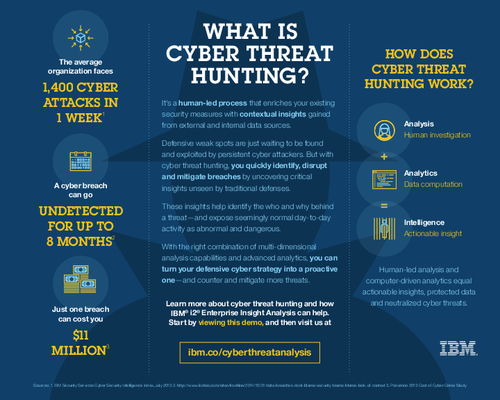 What is Cyber Threat Hunting?