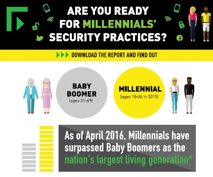 Millennials: A Tsunami of Risk for Federal Agencies?